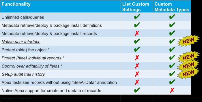 Custom_metadata_types_vs_custom_settings