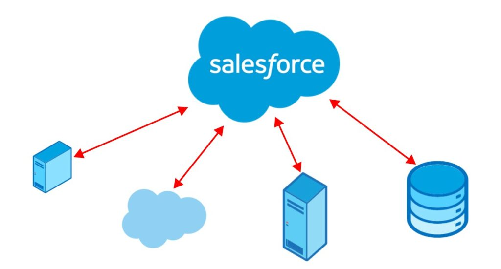 Salesforce Memo How To Prepare For And Pass Integration