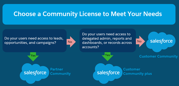 community license name best used for comparable portal license