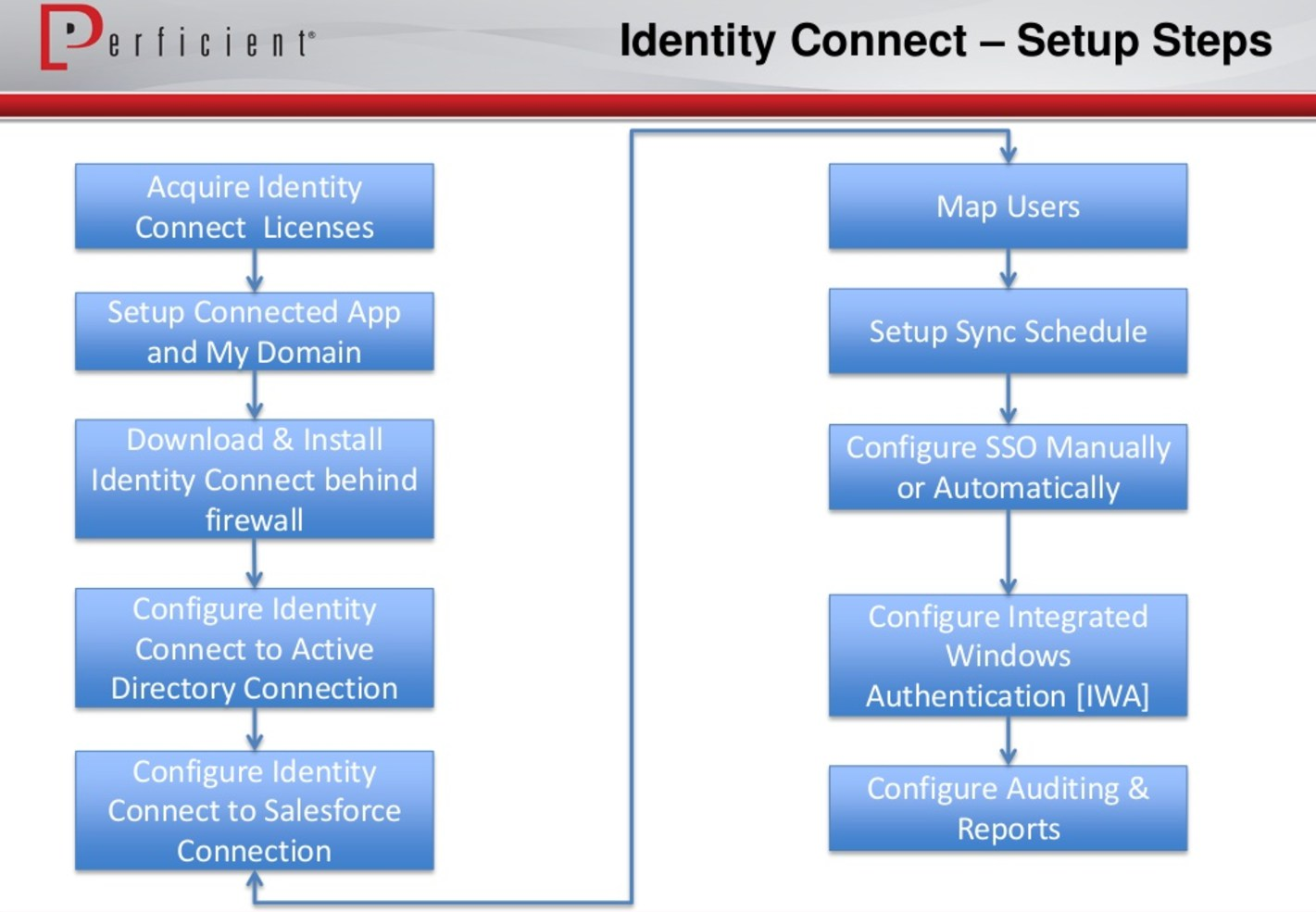 Salesforce Memo | How to Prepare For and PASS Identity and