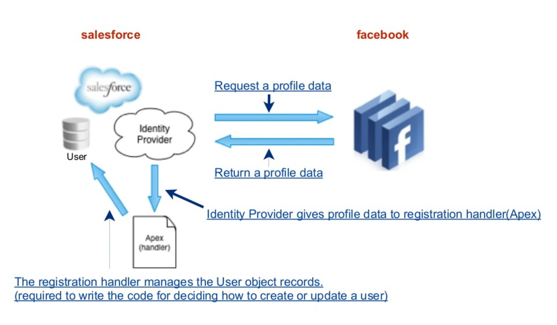Salesforce Memo | How to Prepare For and PASS Identity and Access
