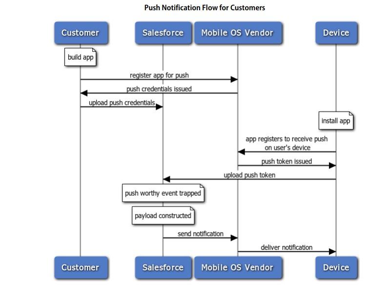 en-us sfdc pdf salesforce_data_loader.pdf