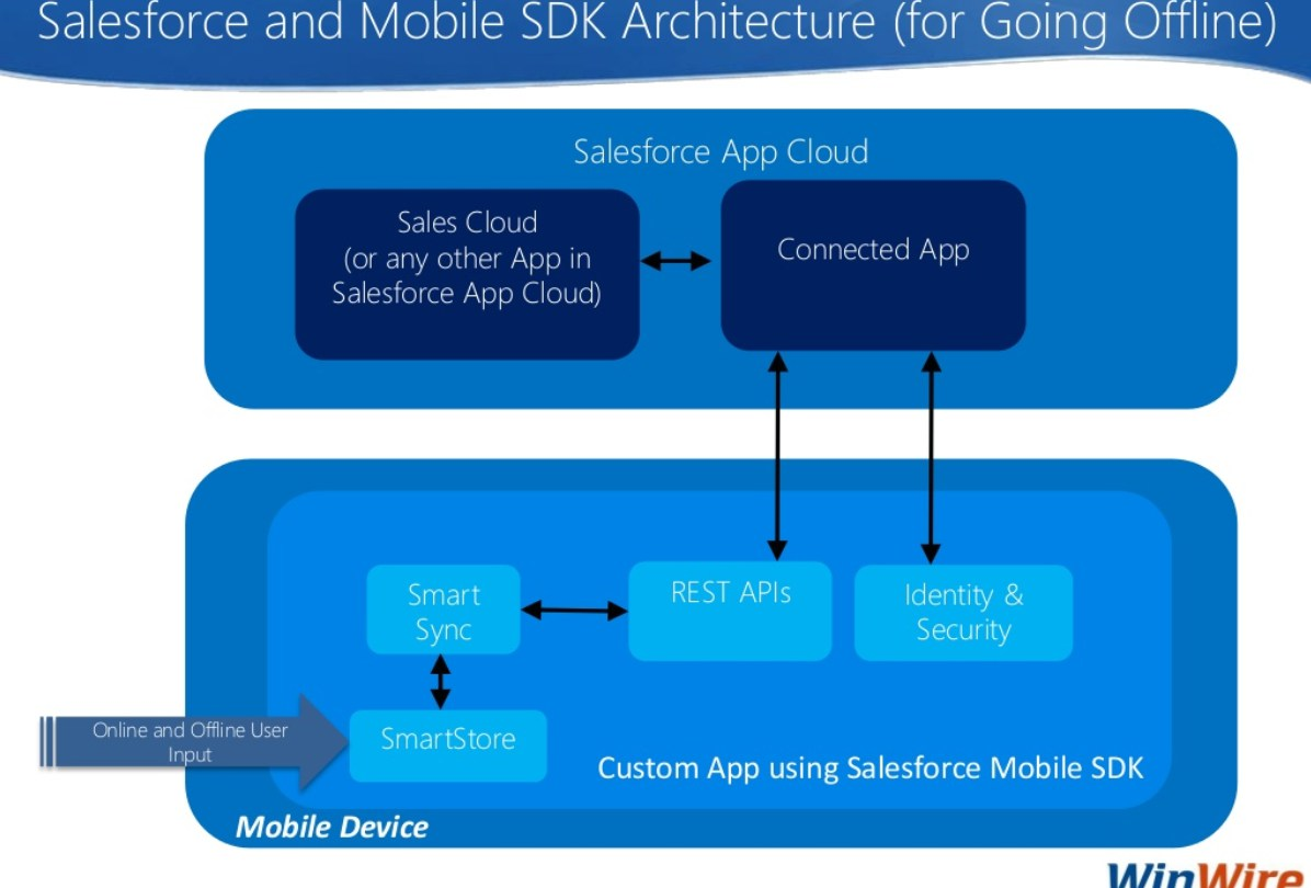 Salesforce Memo | How to Prepare For and PASS Mobile Solutions